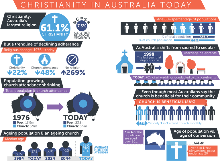 The State of the Church In Australia