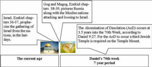 A graphic taken from one Dispensational website