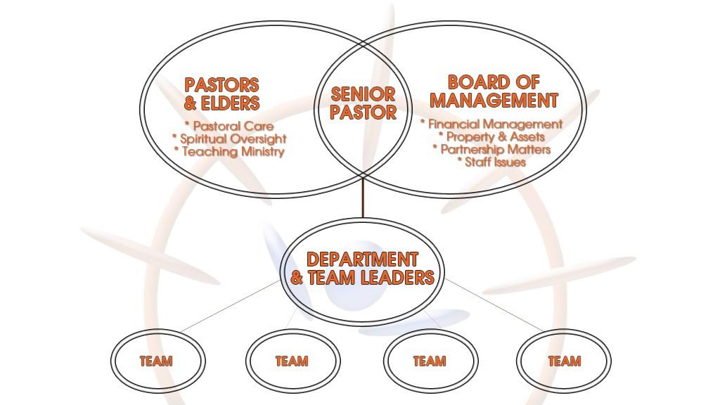Legana-Leadership-Structure