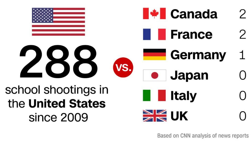 The US has had 57 times as many school shootings as the other major industrialized nations combined -CNN